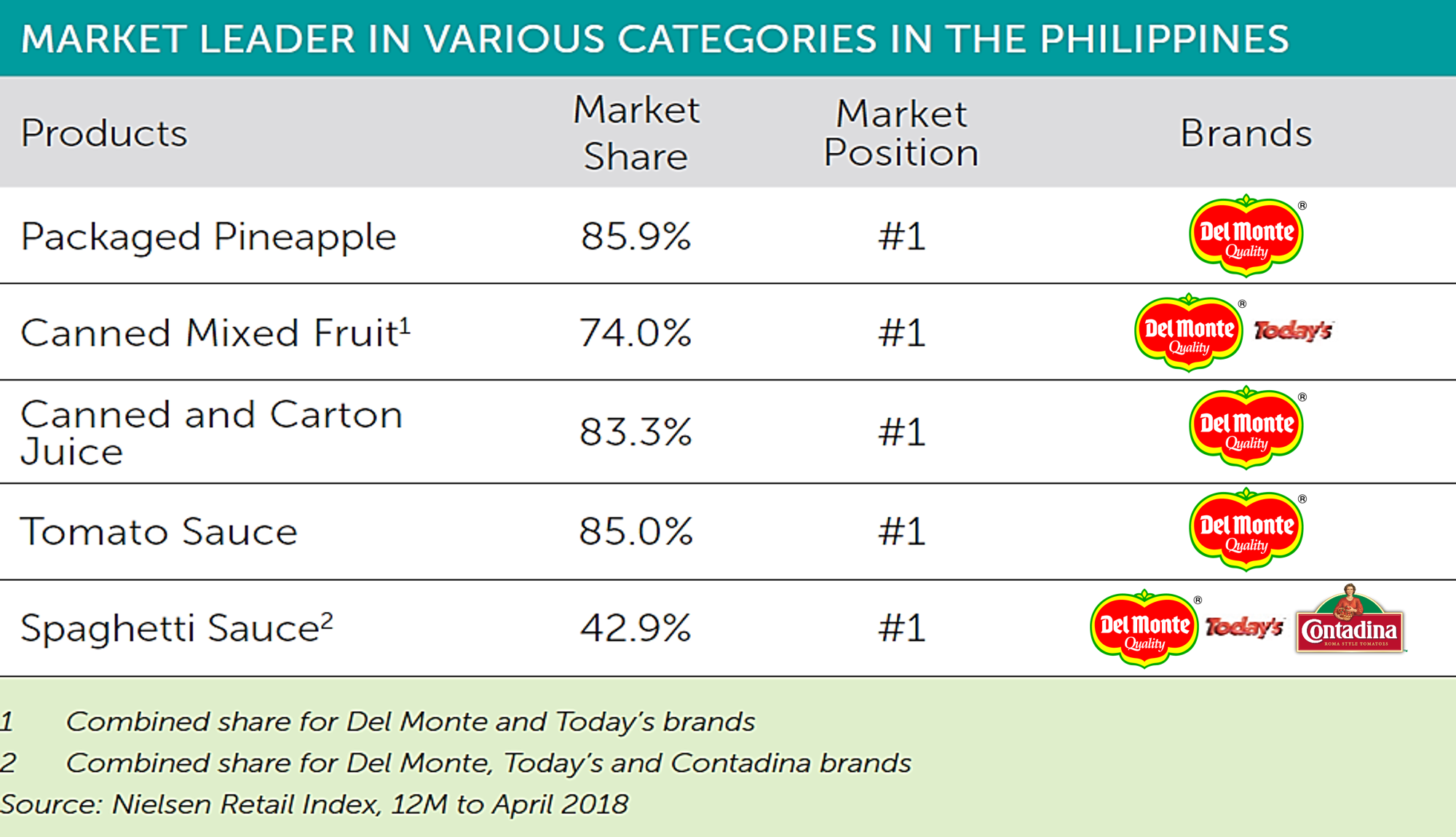 Our Performance Market Share Phil