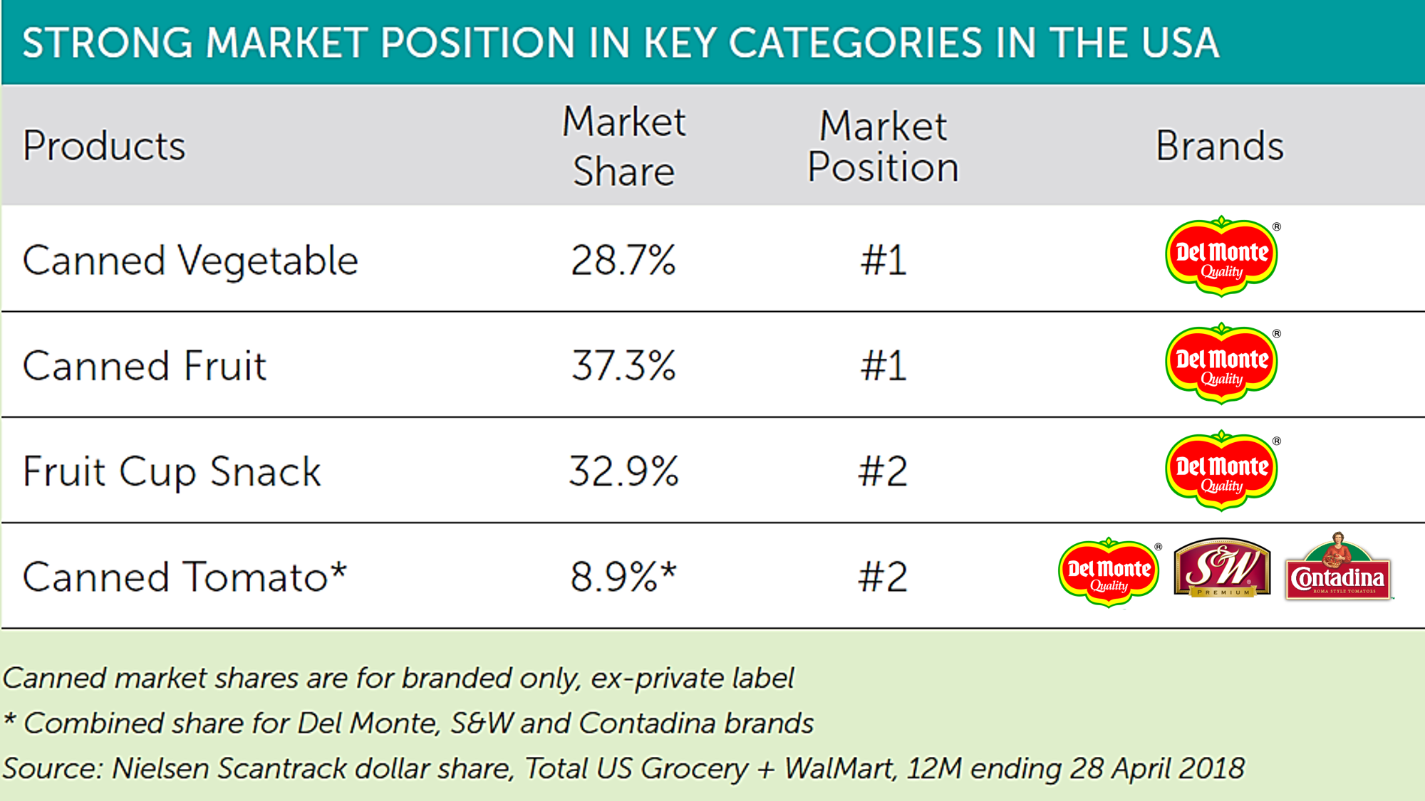 Our Performance Market Share US