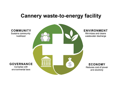 cannery waste-to-energy facility-05