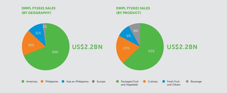 DMPL FY 2021 Sales