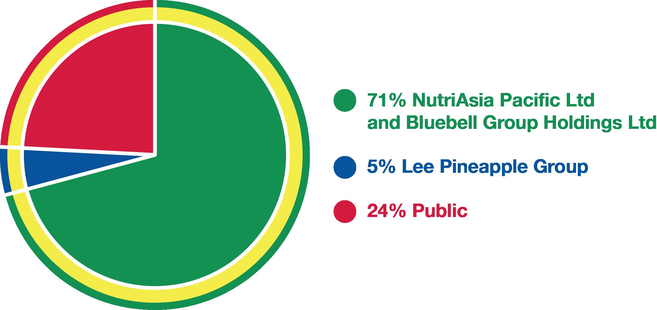 img-shareholders-graph2018